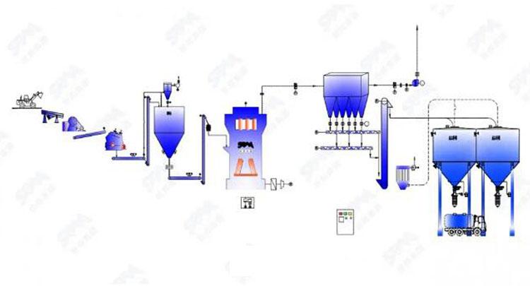 Process Flow Of Gypsum Grinding Line