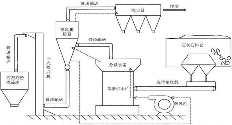 Limestone Pulverizing Process Flow