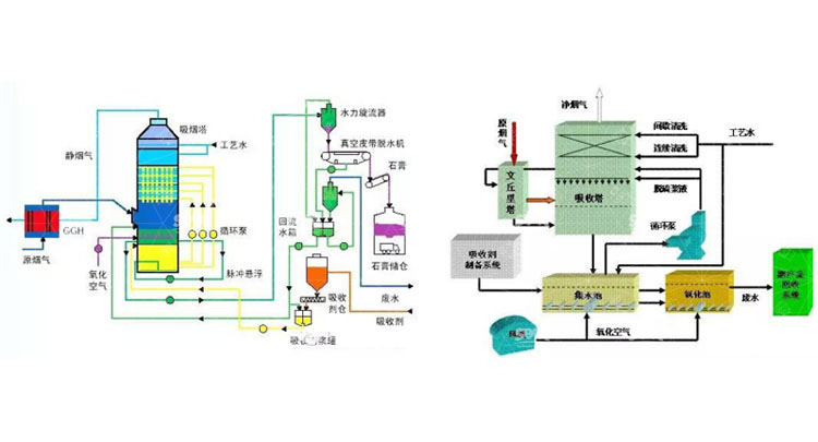 Power Plant Desulfurization