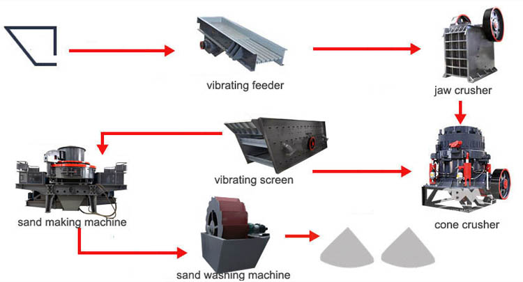 Manufactured Sand Production Line