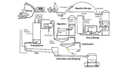 Bauxite Ore Extraction Process