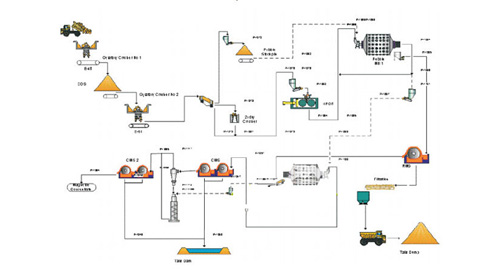 crushing and screening plant dust