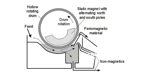Elements of a wet low-intensity magnetic separator
